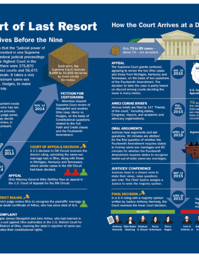 infographics-supremecourt7
